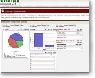 aupplier Audit